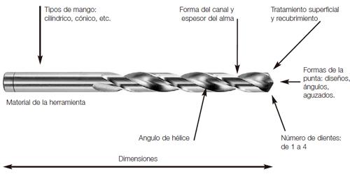 Las partes que forman parte de una broca